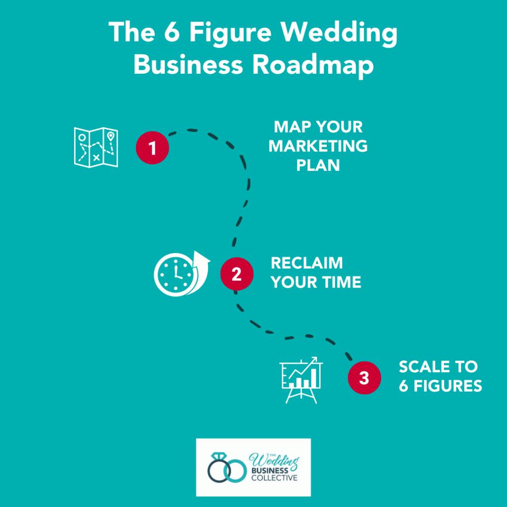 6 figure wedding business roadmap